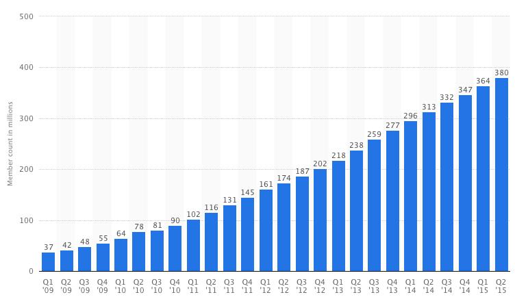 Linkedin User Growth Data