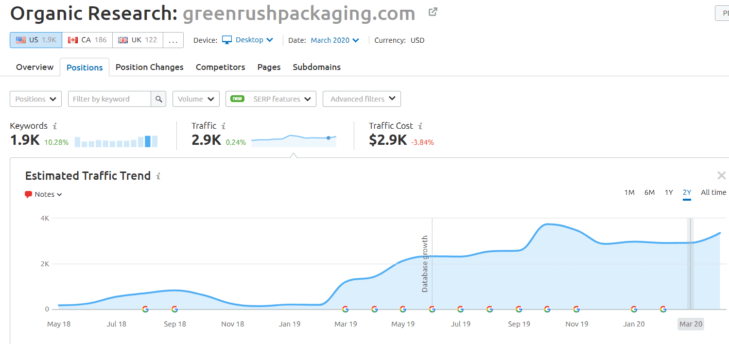 greenrushpackaging.com semrush results