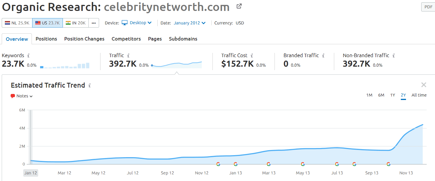 celebritynetworth.com semrush results